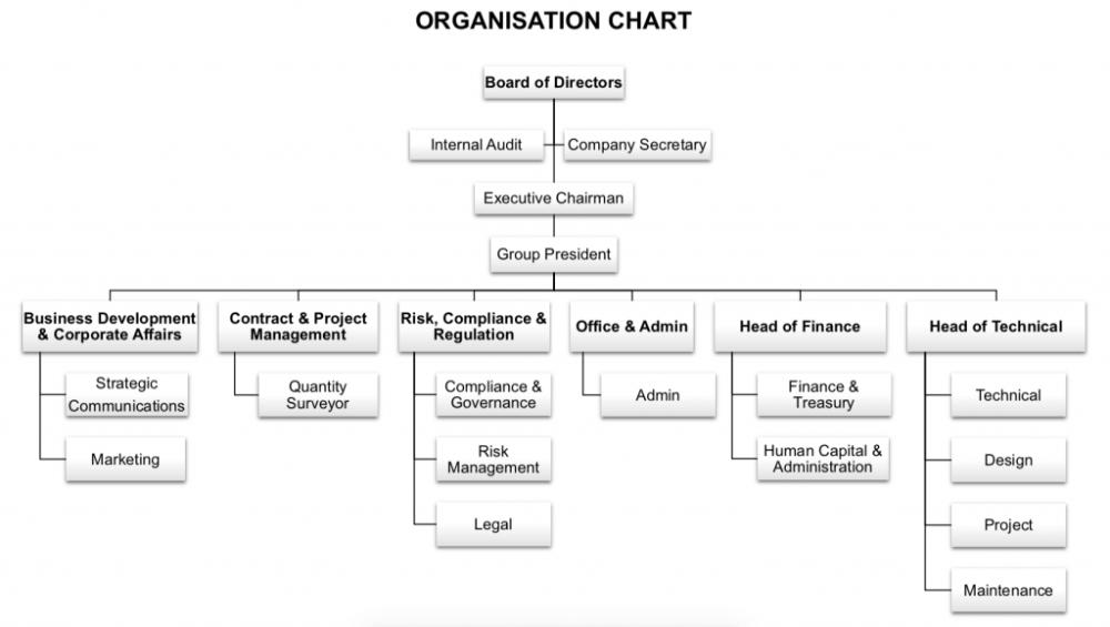 Mattan Organisation Chart-01